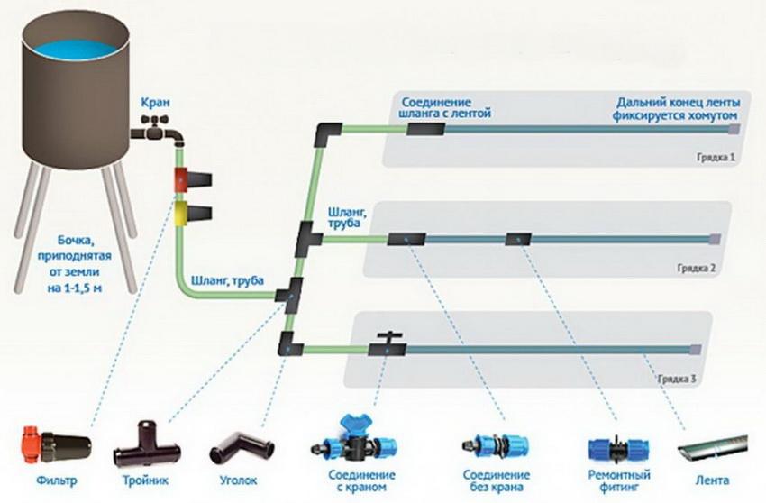 Автополив своими руками: как установить и использовать систему орошения на участке, капельные и другие системы
