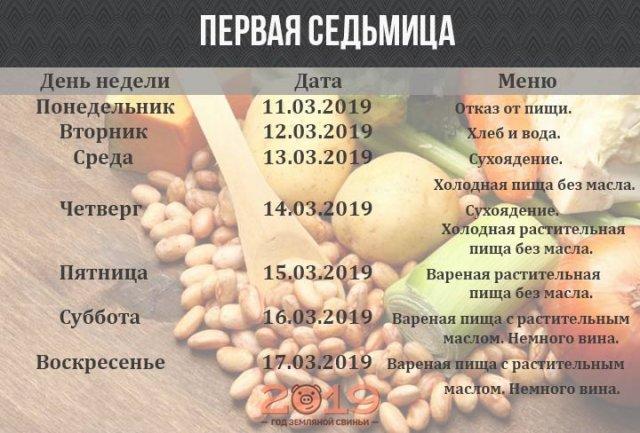 Что разрешается кушать во время Великого поста 2019: как питаться по дням и неделям, постные рецепты, традиционное меню