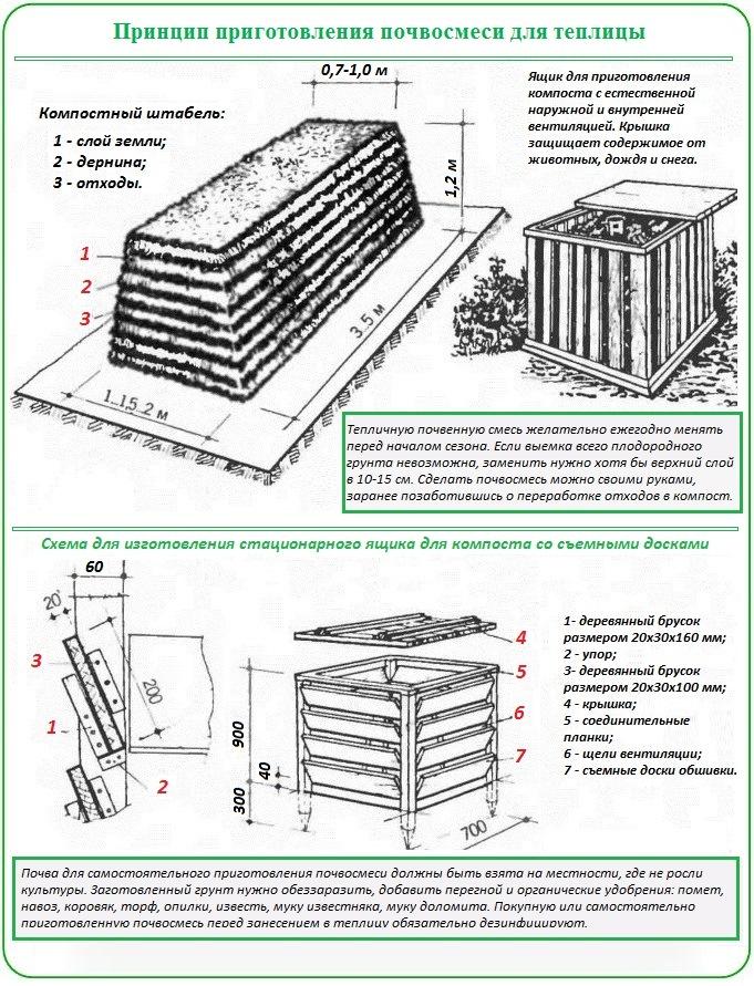 Как и чем обработать теплицу из поликарбоната весной: подробное поэтапное описание