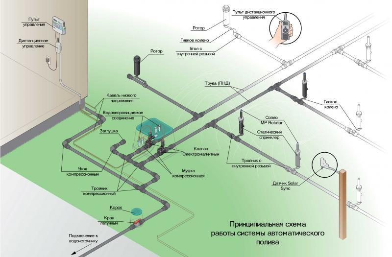 Система автоматического полива: расчёт, пошаговая сборка, дендроплан