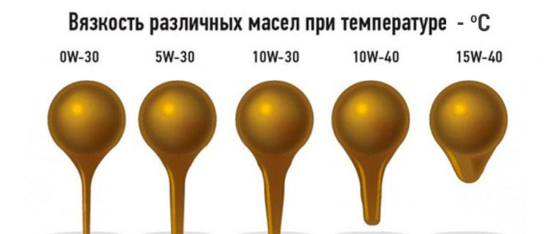 маркировка моторного масла api