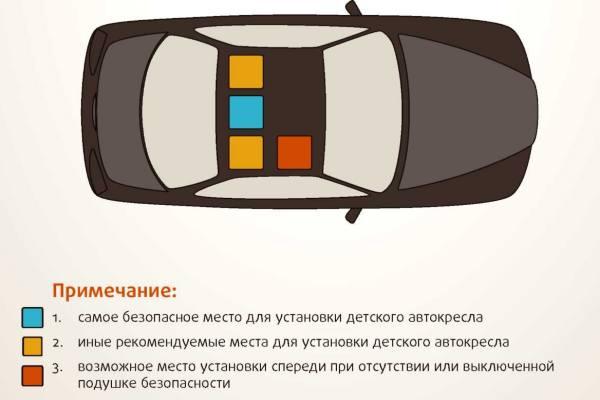 Безопасное место для ребенка в автомобиле