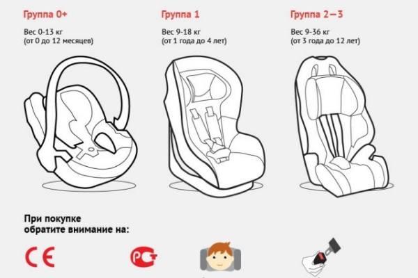 Виды детских автокресел для перевозки в автомобиле