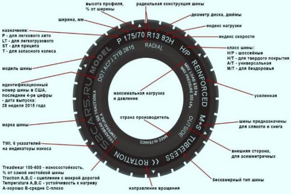 Обозначения и маркировки на авторезине